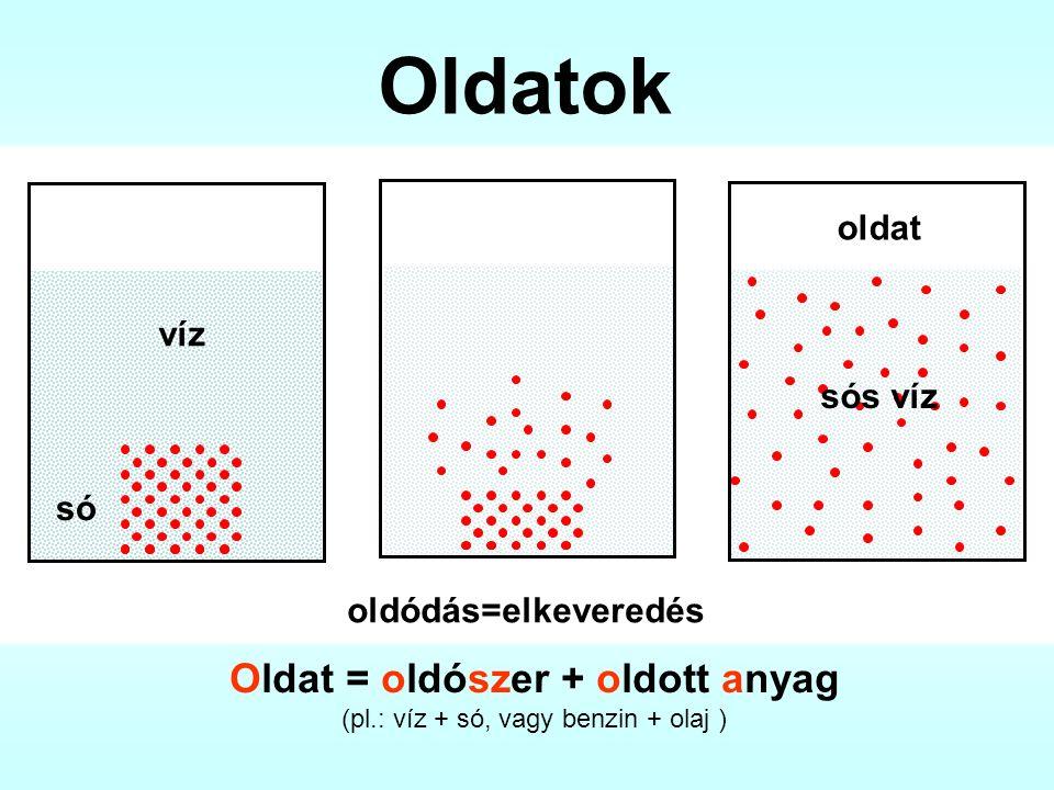 Oldat = oldószer + oldott anyag (pl.: víz + só, vagy benzin + olaj )