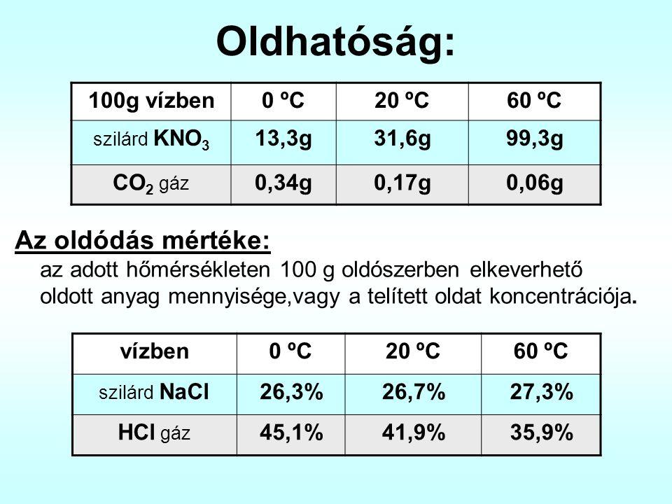 Oldhatóság: 100g vízben. 0 ºC. 20 ºC. 60 ºC. szilárd KNO3. 13,3g. 31,6g. 99,3g. CO2 gáz. 0,34g.