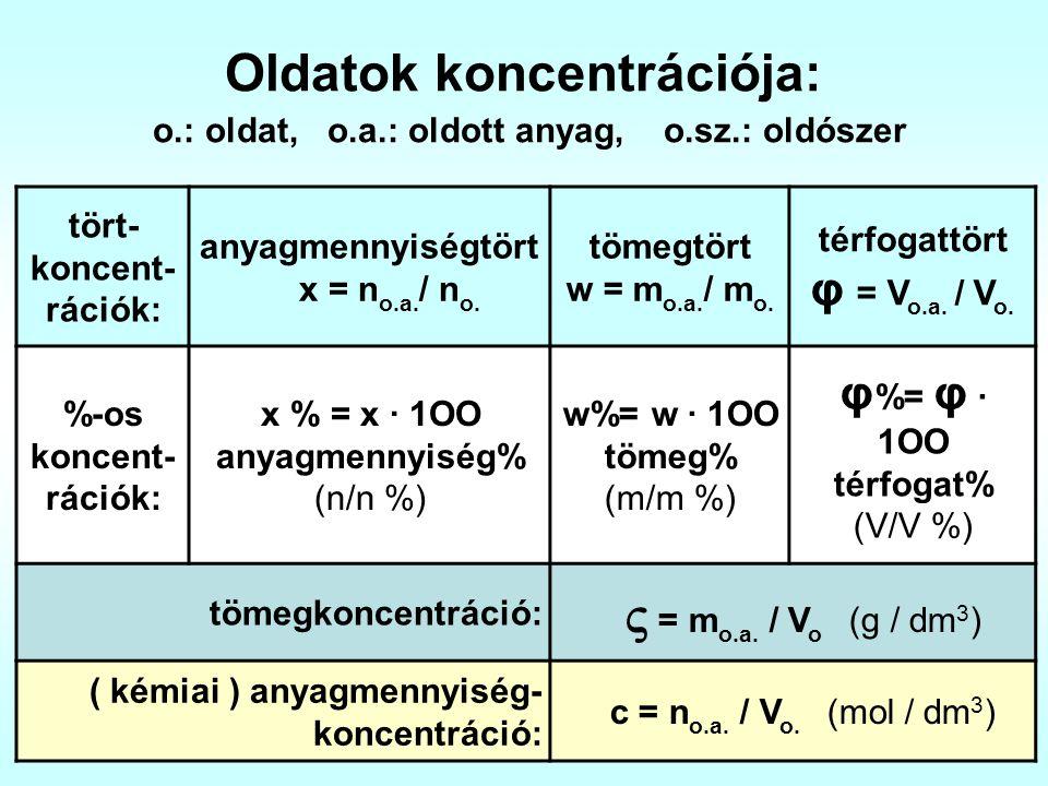 Oldatok koncentrációja: o.: oldat, o.a.: oldott anyag, o.sz.: oldószer