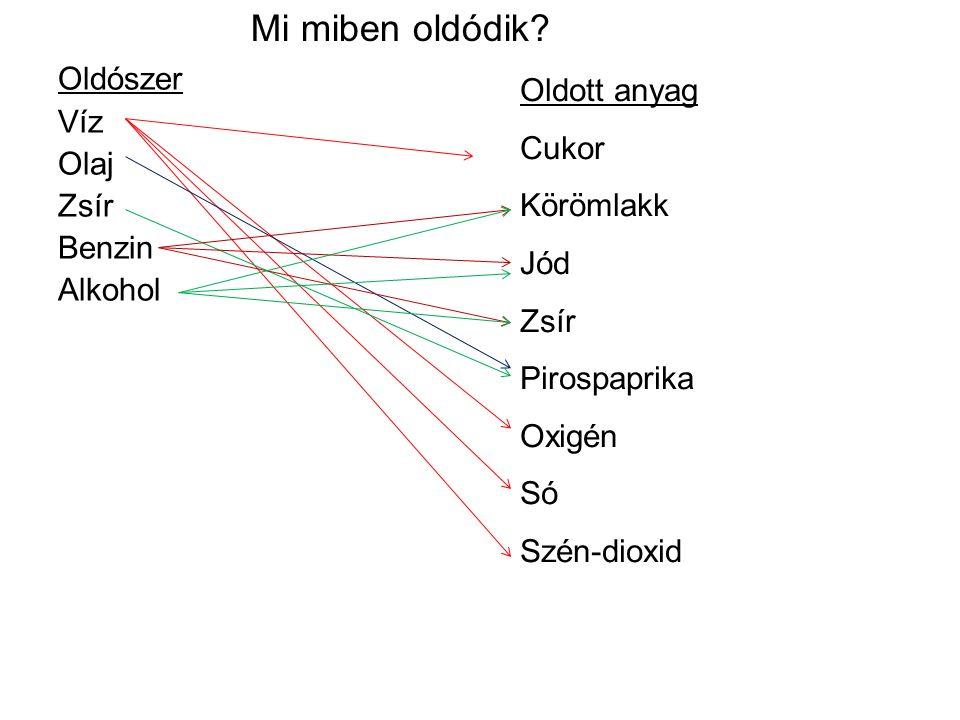 Mi miben oldódik Oldószer Oldott anyag Víz Cukor Olaj Körömlakk Zsír