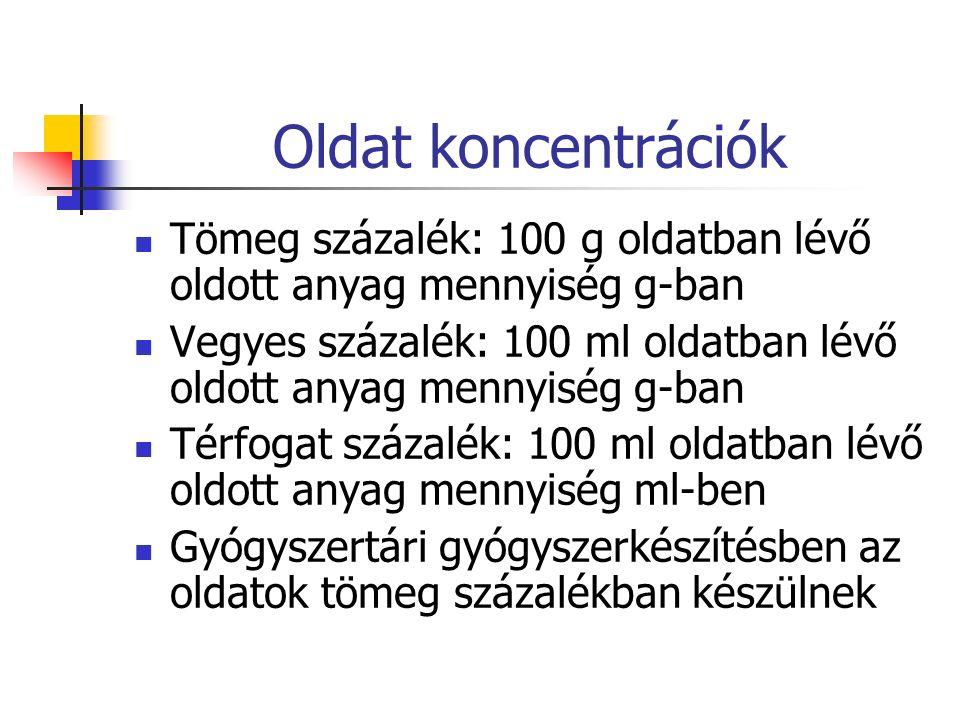 Oldat koncentrációk Tömeg százalék: 100 g oldatban lévő oldott anyag mennyiség g-ban.