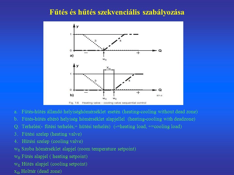 Fűtés és hűtés szekvenciális szabályozása