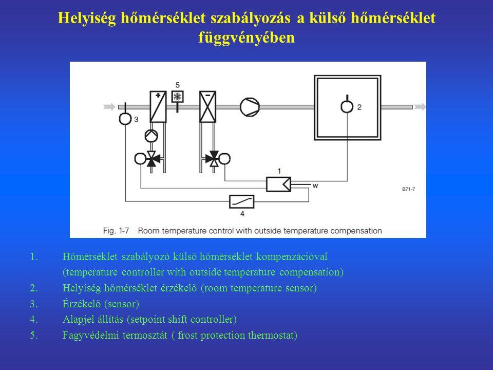 Helyiség hőmérséklet szabályozás a külső hőmérséklet függvényében