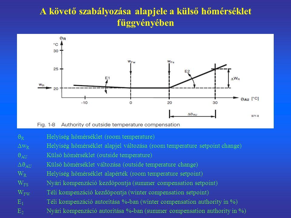 A követő szabályozása alapjele a külső hőmérséklet függvényében
