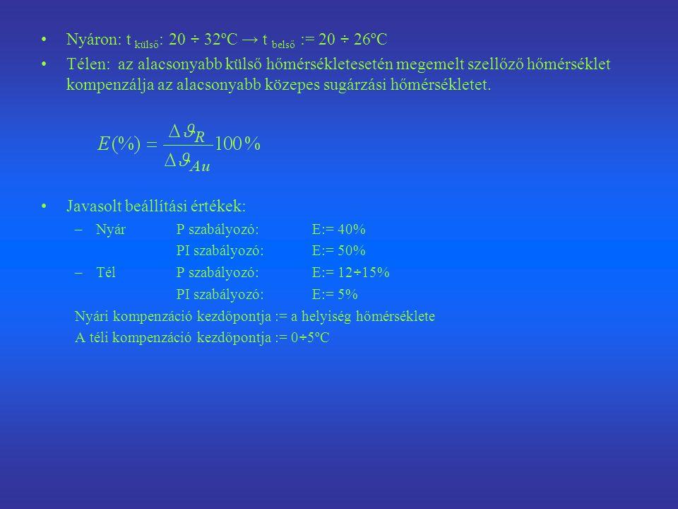 Nyáron: t külső: 20 ÷ 32ºC → t belső := 20 ÷ 26ºC