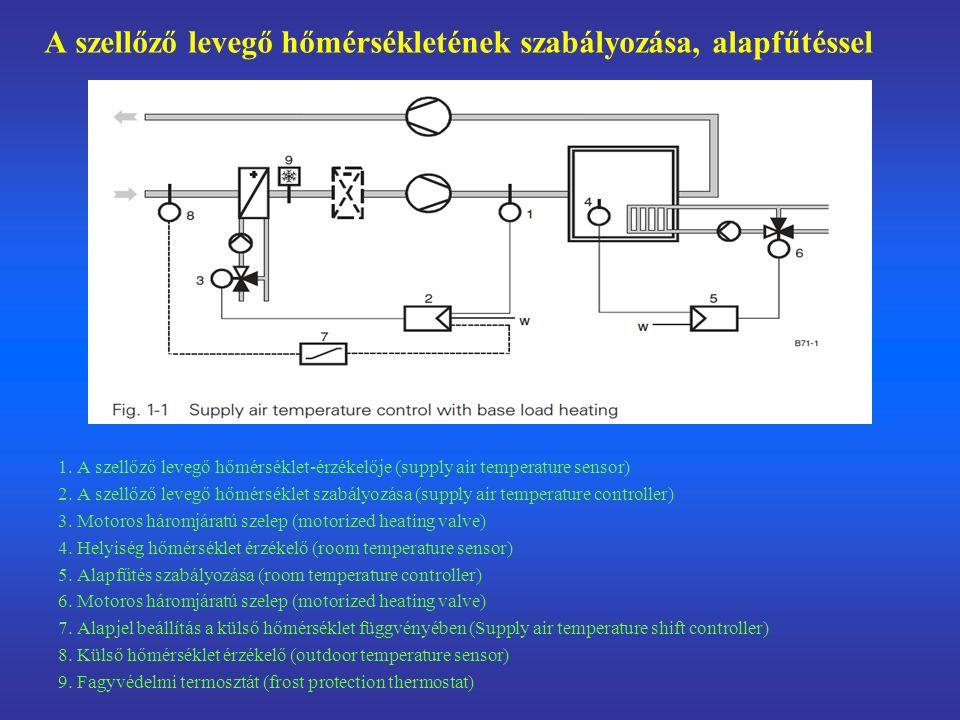 A szellőző levegő hőmérsékletének szabályozása, alapfűtéssel
