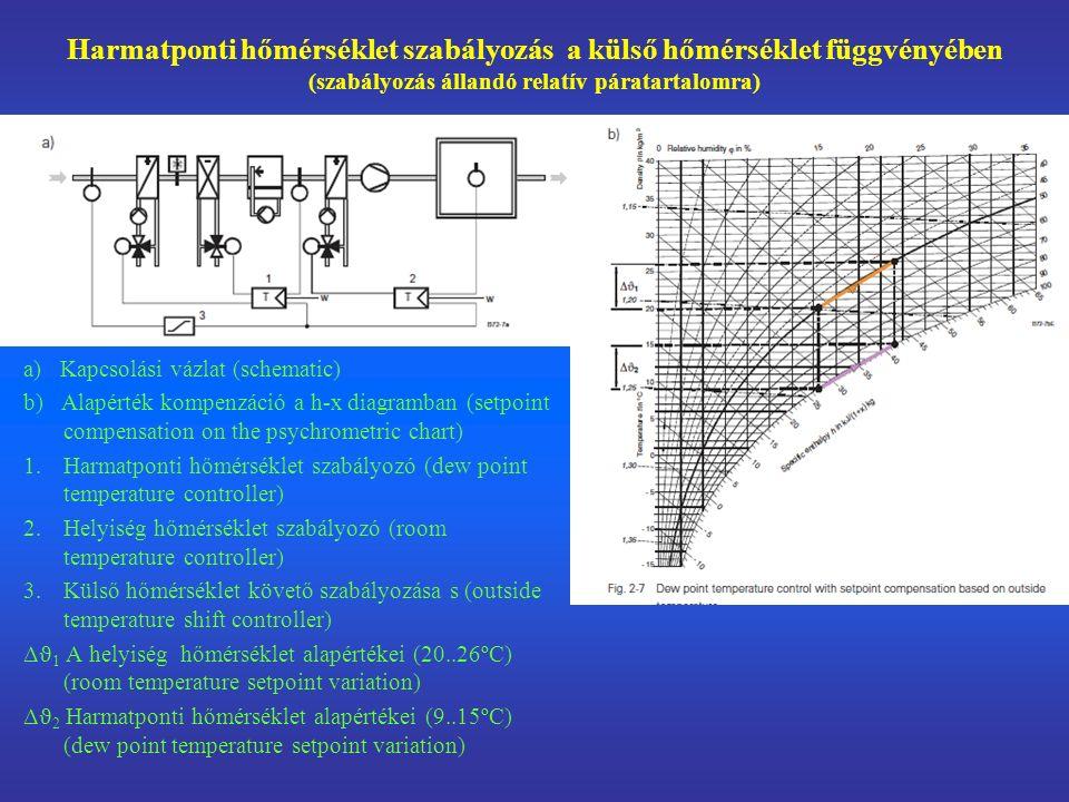 Harmatponti hőmérséklet szabályozás a külső hőmérséklet függvényében (szabályozás állandó relatív páratartalomra)