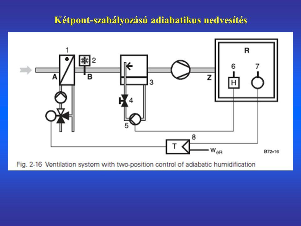 Kétpont-szabályozású adiabatikus nedvesítés