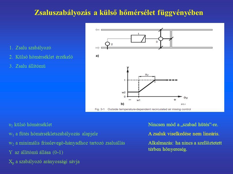 Zsaluszabályozás a külső hőmérsélet függvényében