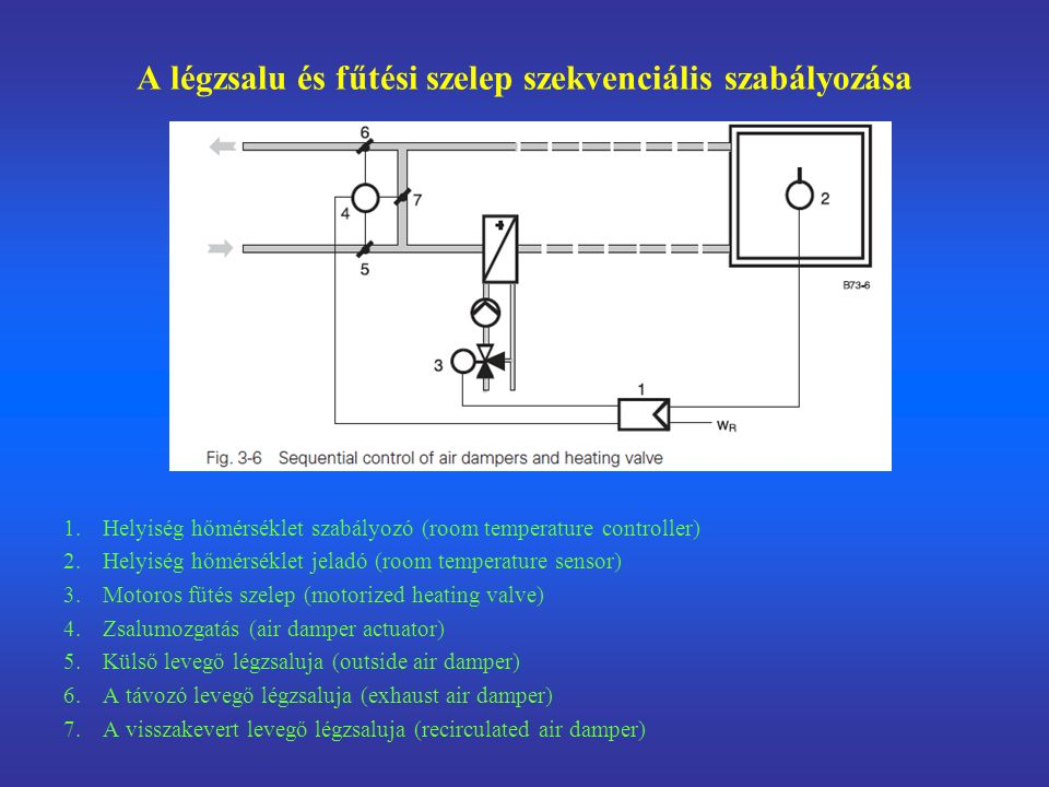 A légzsalu és fűtési szelep szekvenciális szabályozása