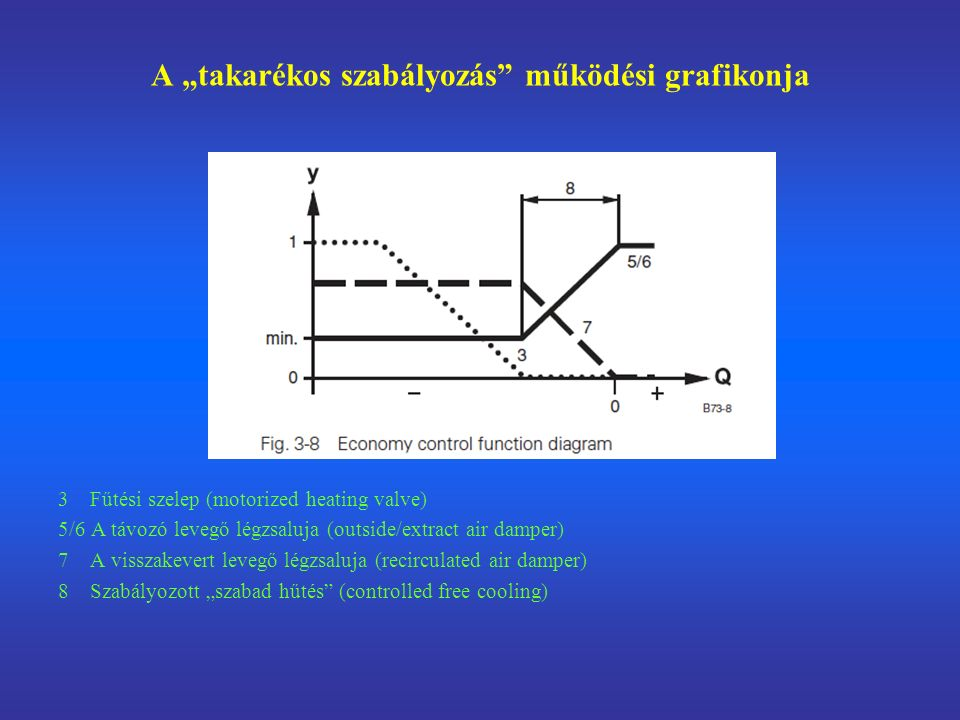 """A """"takarékos szabályozás működési grafikonja"""