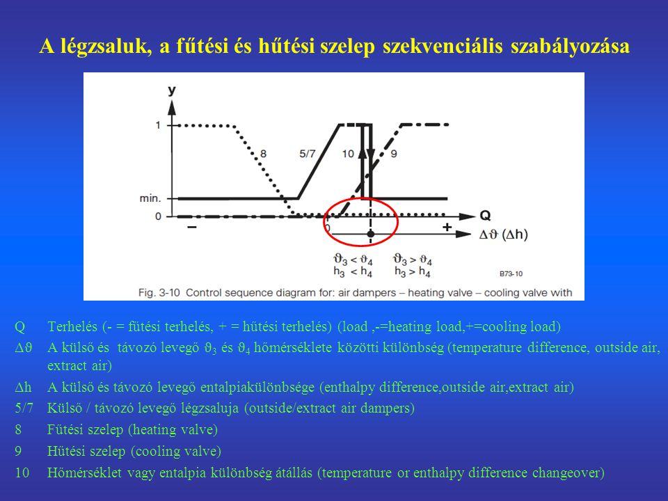 A légzsaluk, a fűtési és hűtési szelep szekvenciális szabályozása