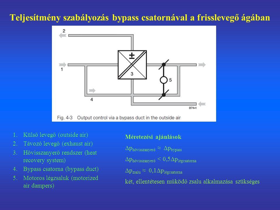 Teljesítmény szabályozás bypass csatornával a frisslevegő ágában
