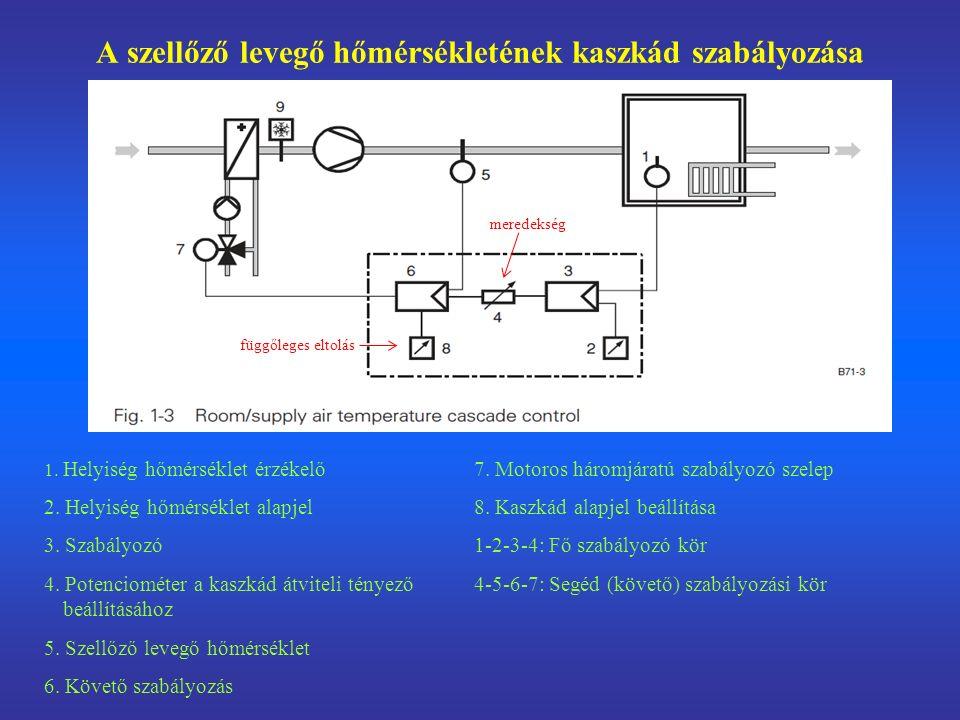 A szellőző levegő hőmérsékletének kaszkád szabályozása