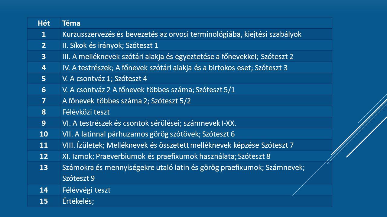 Hét Téma. 1. Kurzusszervezés és bevezetés az orvosi terminológiába, kiejtési szabályok. 2. II. Síkok és irányok; Szóteszt 1.