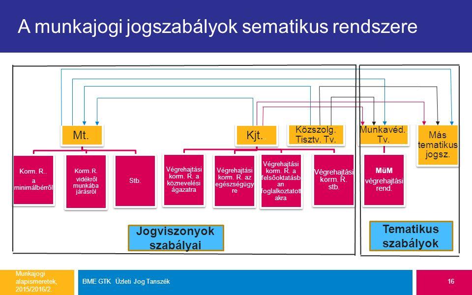 A munkajogi jogszabályok sematikus rendszere