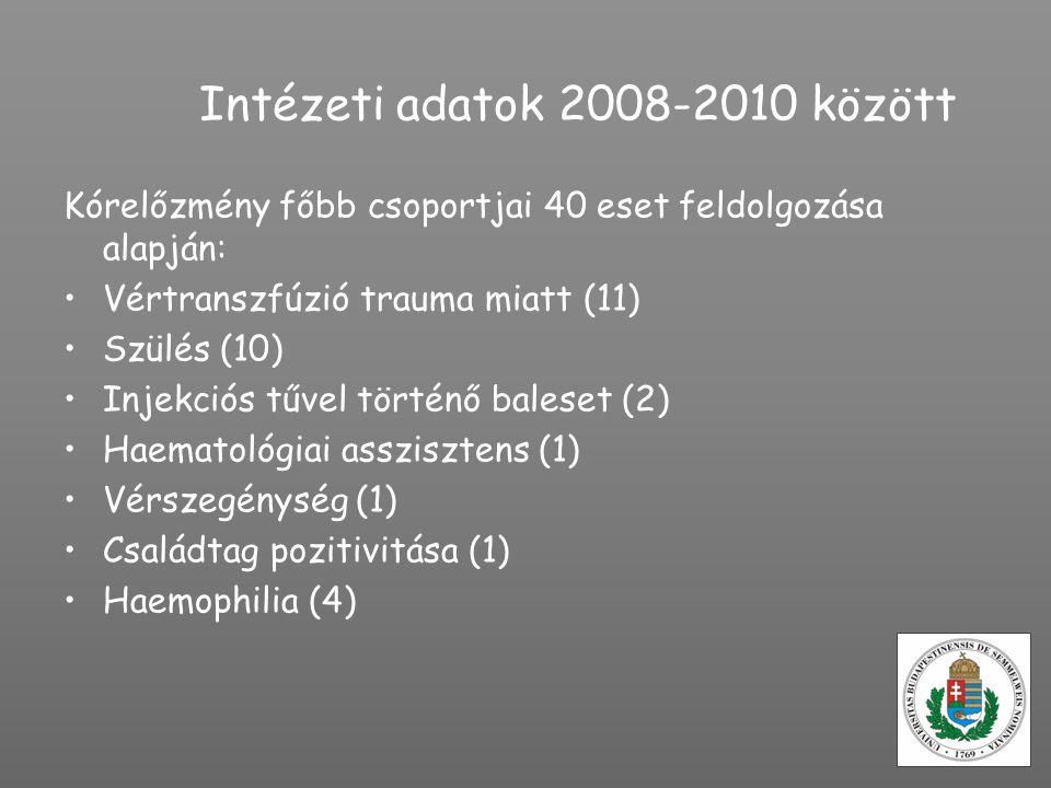 Intézeti adatok 2008-2010 között