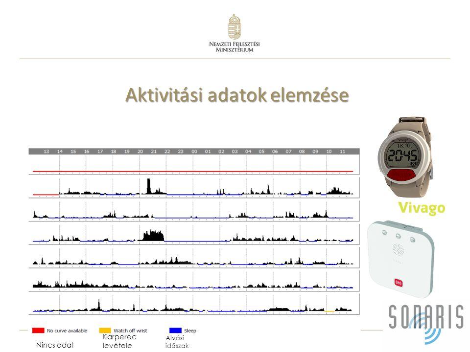 Aktivitási adatok elemzése