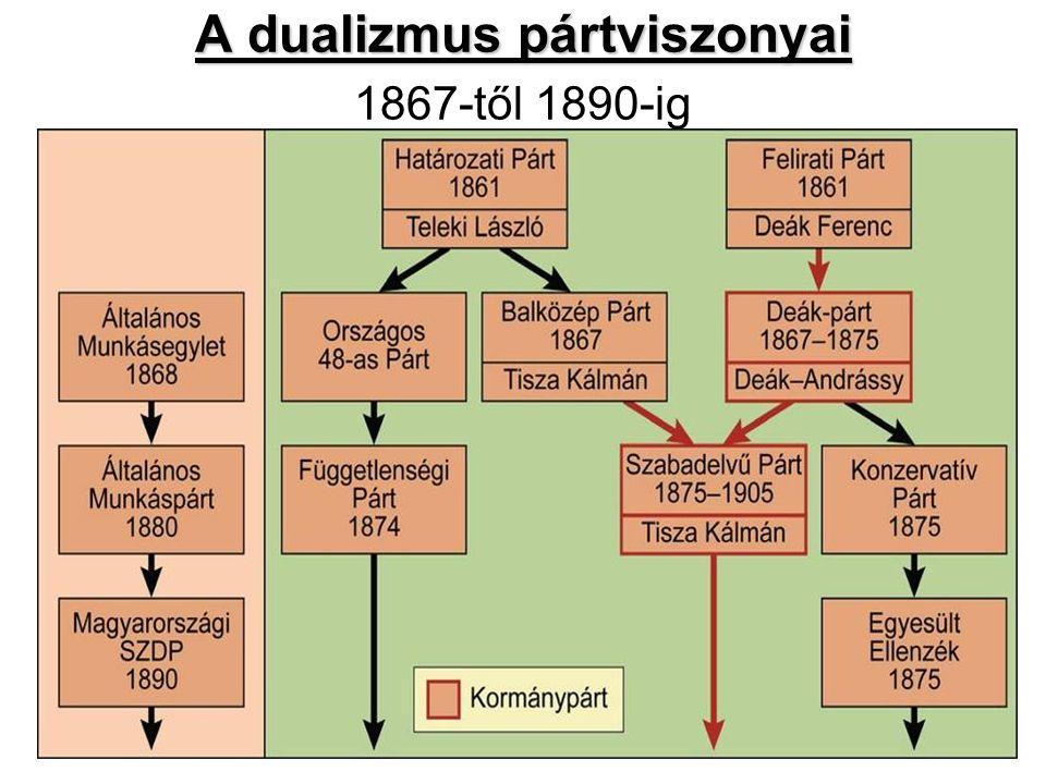A dualizmus pártviszonyai 1867-től 1890-ig