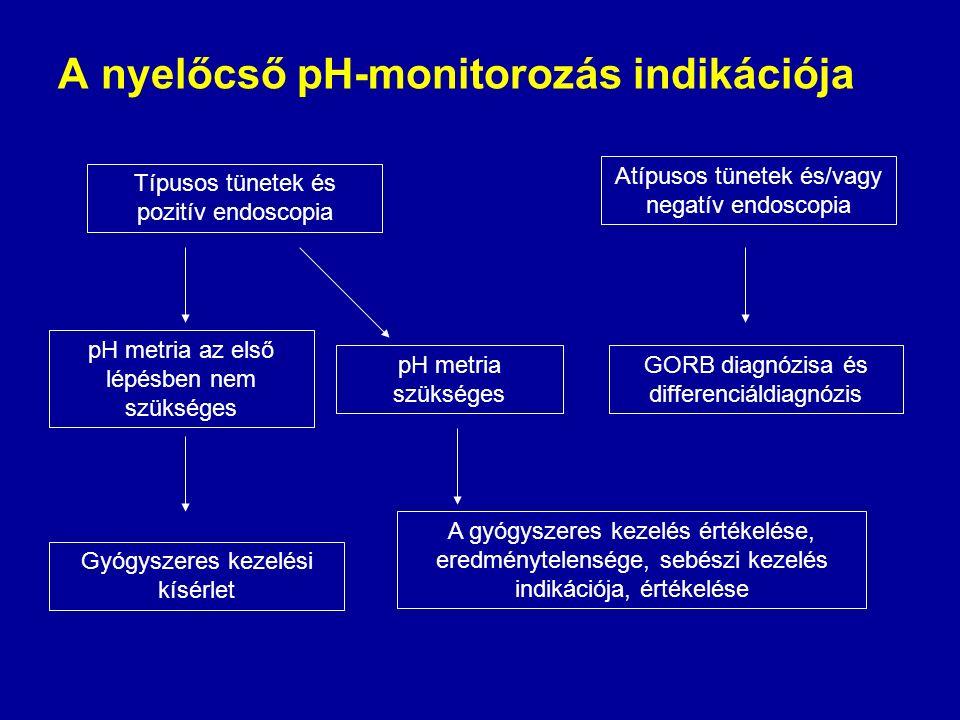 A nyelőcső pH-monitorozás indikációja