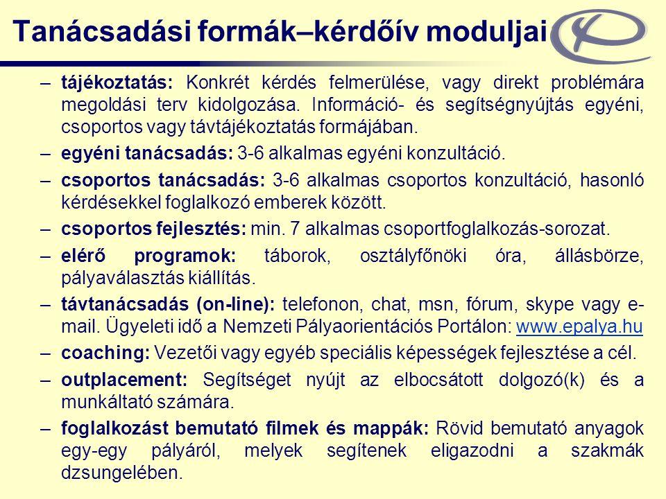 Tanácsadási formák–kérdőív moduljai