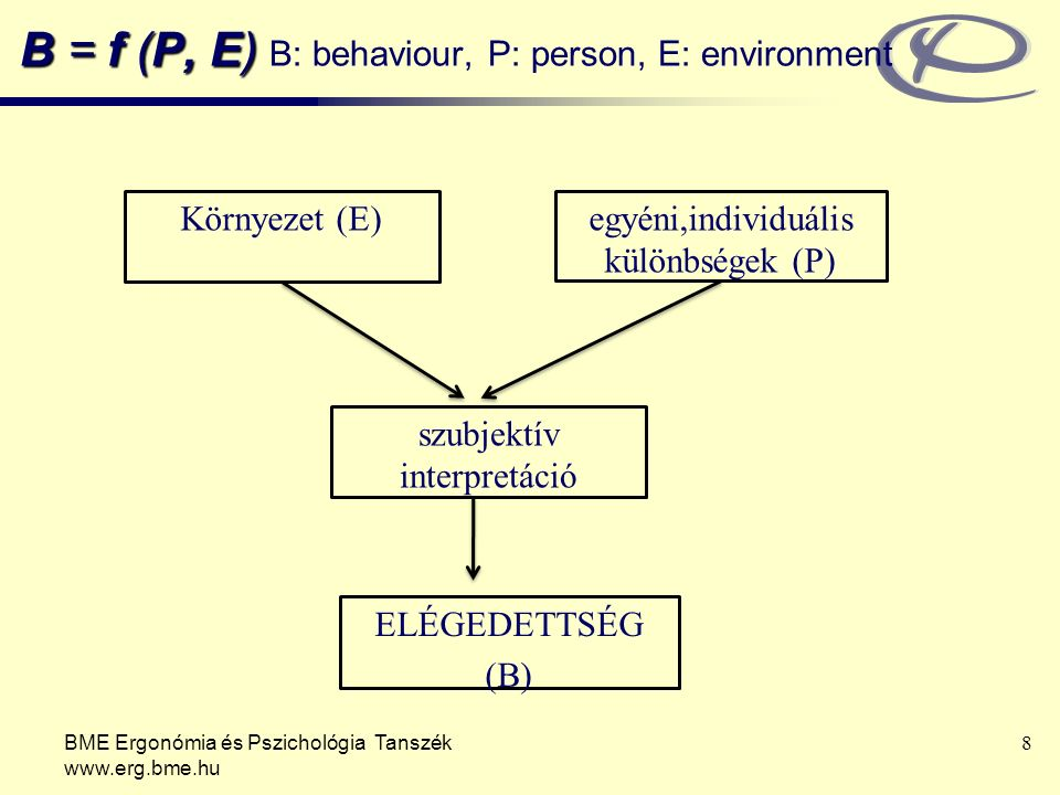 B = f (P, E) B: behaviour, P: person, E: environment