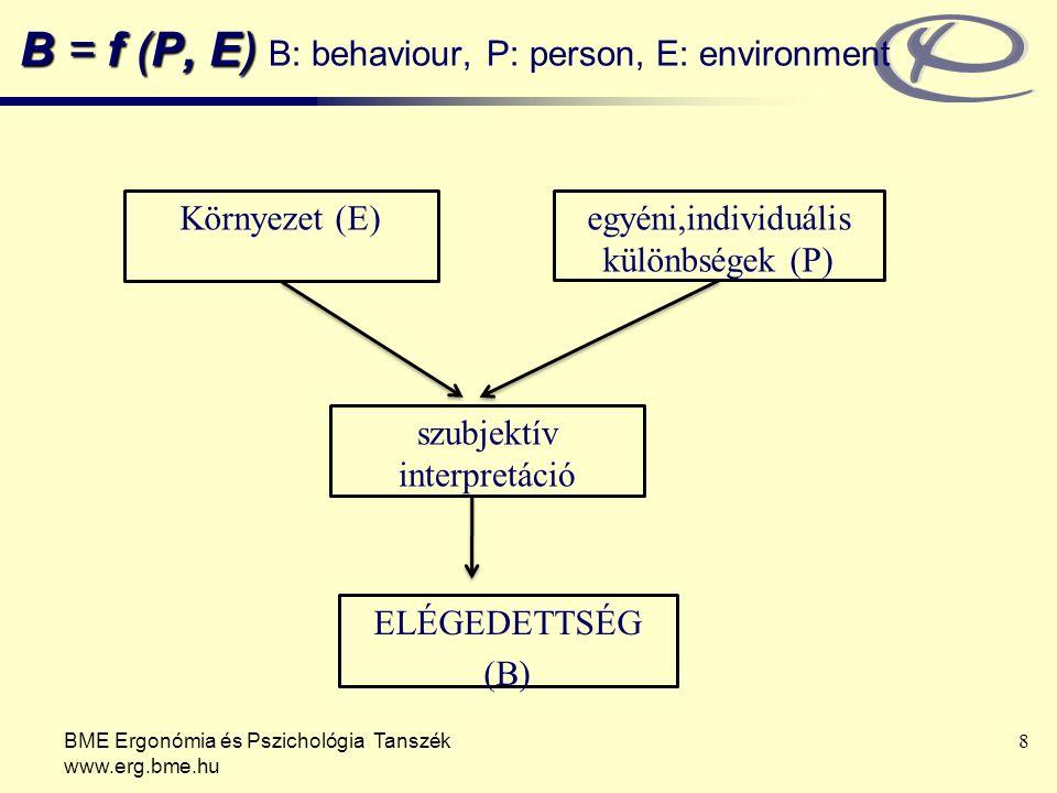 B = f (P, E) B: behaviour, P: person, E: environment