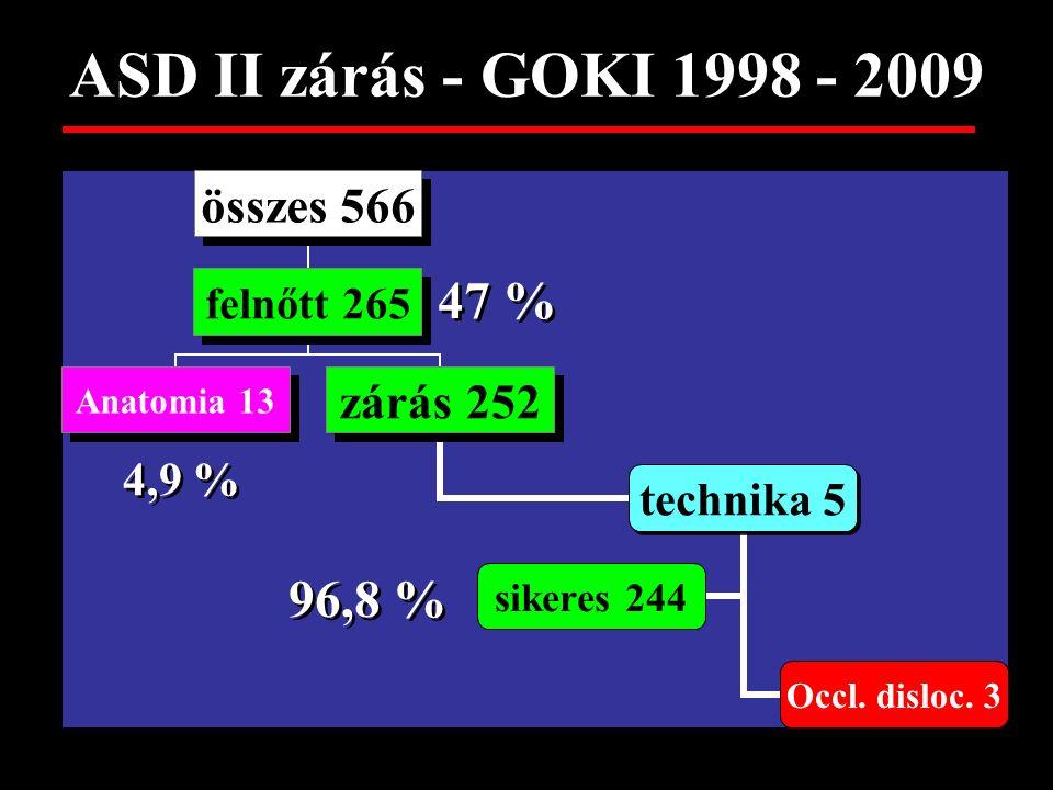 ASD II zárás - GOKI 1998 - 2009 47 % 4,9 % 96,8 %