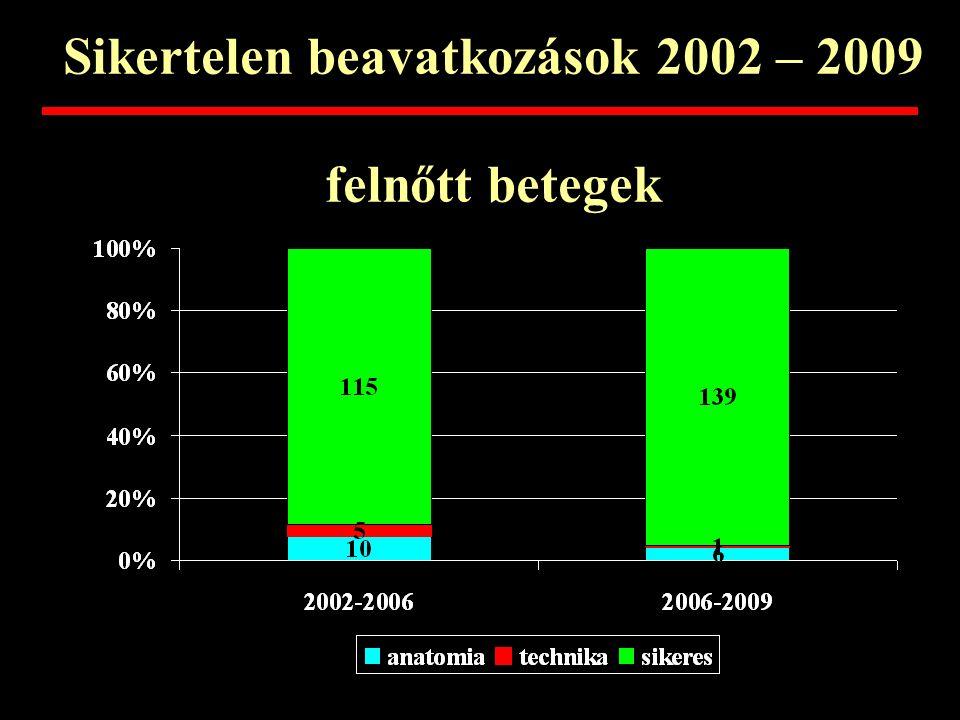 Sikertelen beavatkozások 2002 – 2009 felnőtt betegek