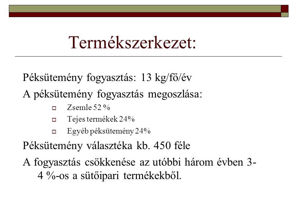 Termékszerkezet: Péksütemény fogyasztás: 13 kg/fő/év