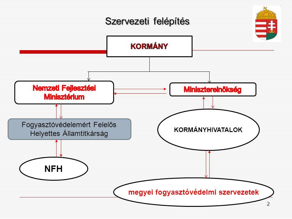 megyei fogyasztóvédelmi szervezetek