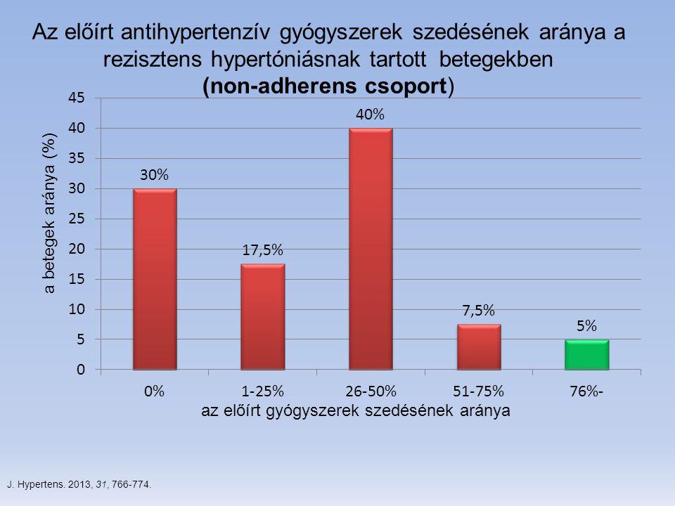 (non-adherens csoport)