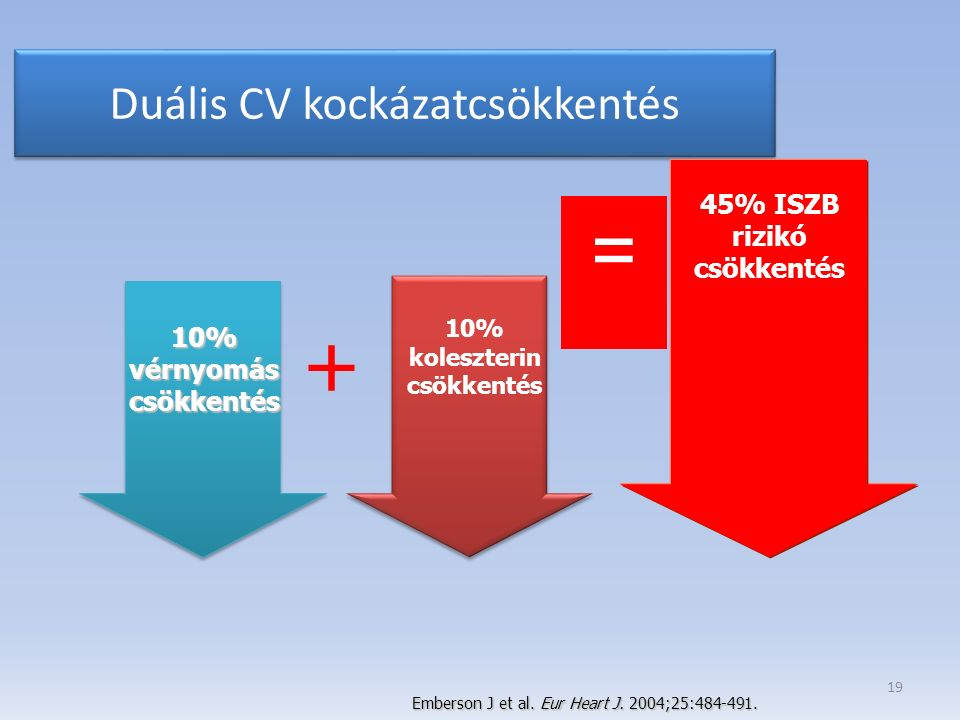 Duális CV kockázatcsökkentés