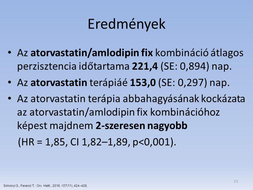 Eredmények Az atorvastatin/amlodipin fix kombináció átlagos perzisztencia időtartama 221,4 (SE: 0,894) nap.