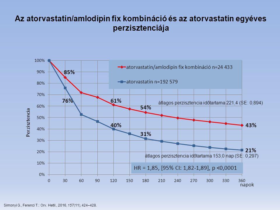 Az atorvastatin/amlodipin fix kombináció és az atorvastatin egyéves perzisztenciája