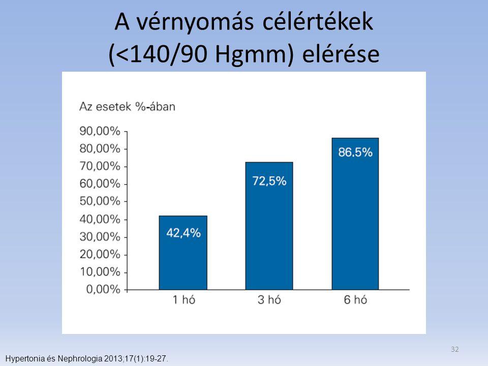 A vérnyomás célértékek (<140/90 Hgmm) elérése