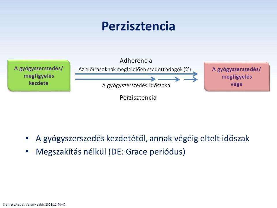 Perzisztencia Adherencia. Perzisztencia. Days taking medication. Az előírásoknak megfelelően szedett adagok (%)