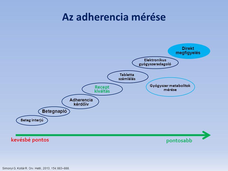 Elektronikus gyógyszeradagoló Gyógyszer metabolitok mérése