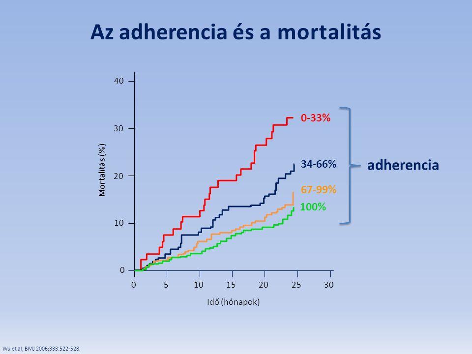 Az adherencia és a mortalitás
