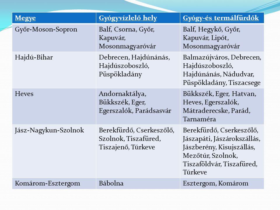 Megye Gyógyvízlelő hely. Gyógy-és termálfürdők. Győr-Moson-Sopron. Balf, Csorna, Győr, Kapuvár, Mosonmagyaróvár.