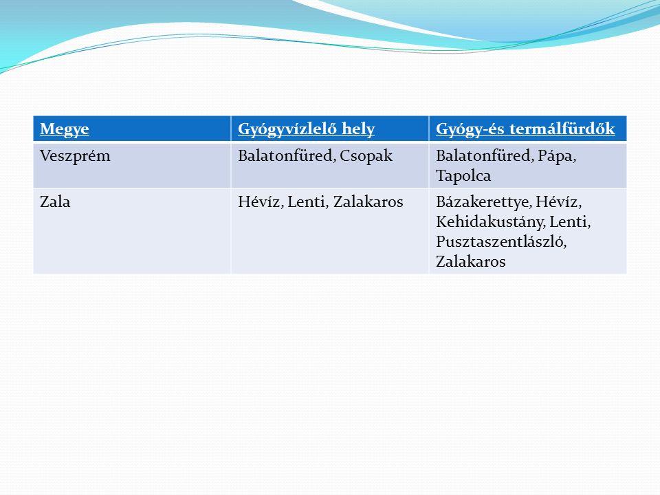 Megye Gyógyvízlelő hely. Gyógy-és termálfürdők. Veszprém. Balatonfüred, Csopak. Balatonfüred, Pápa, Tapolca.