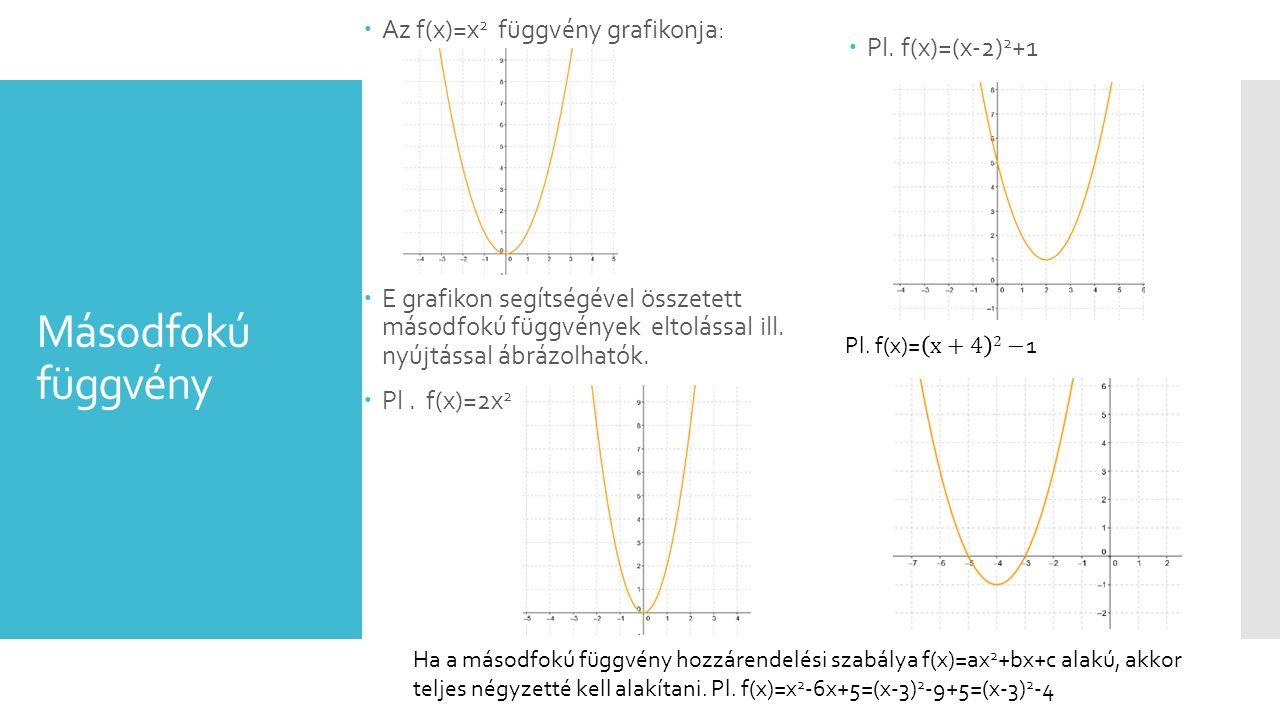Másodfokú függvény Pl. f(x)=(x-2)2+1 Az f(x)=x2 függvény grafikonja: