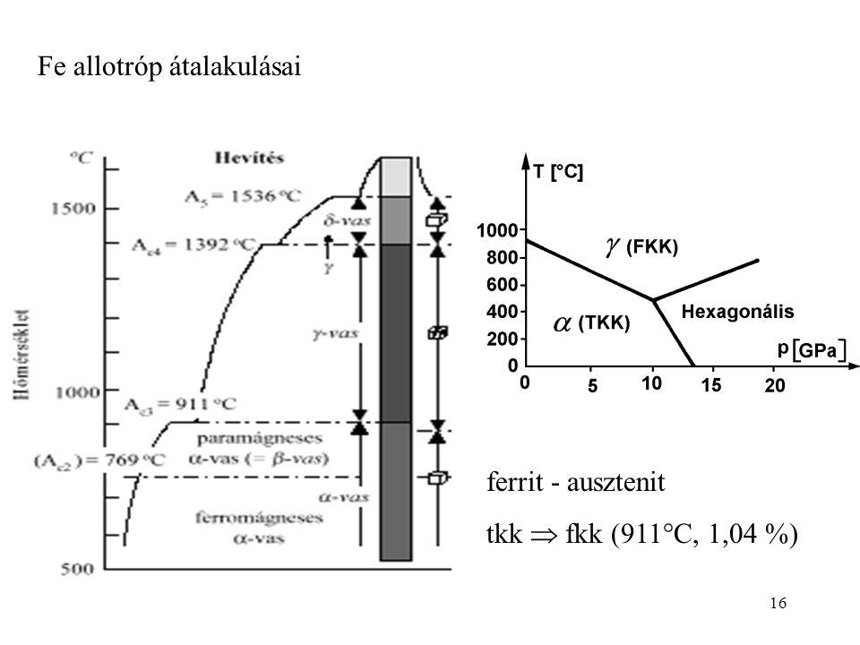 Fe allotróp átalakulásai