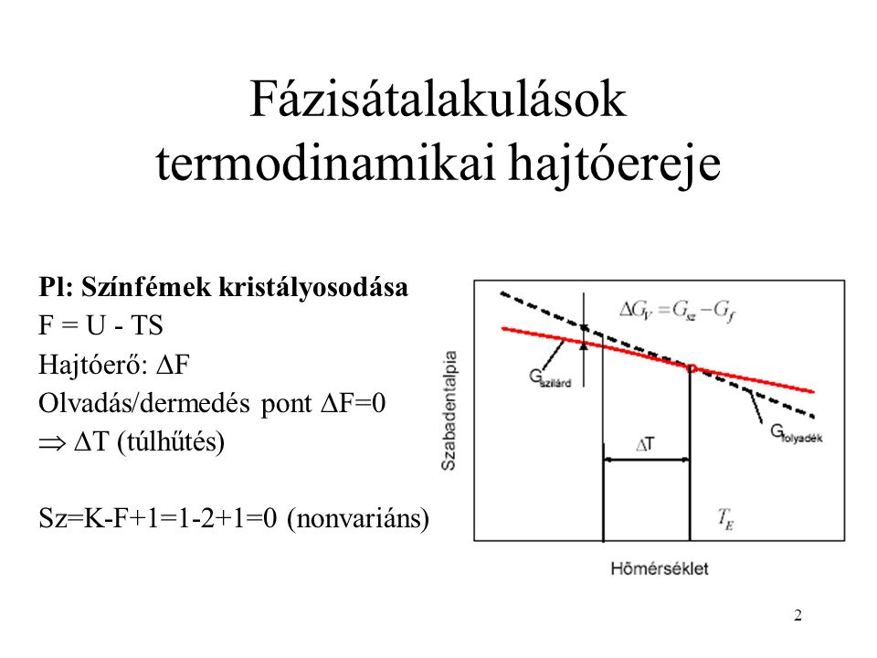 Fázisátalakulások termodinamikai hajtóereje