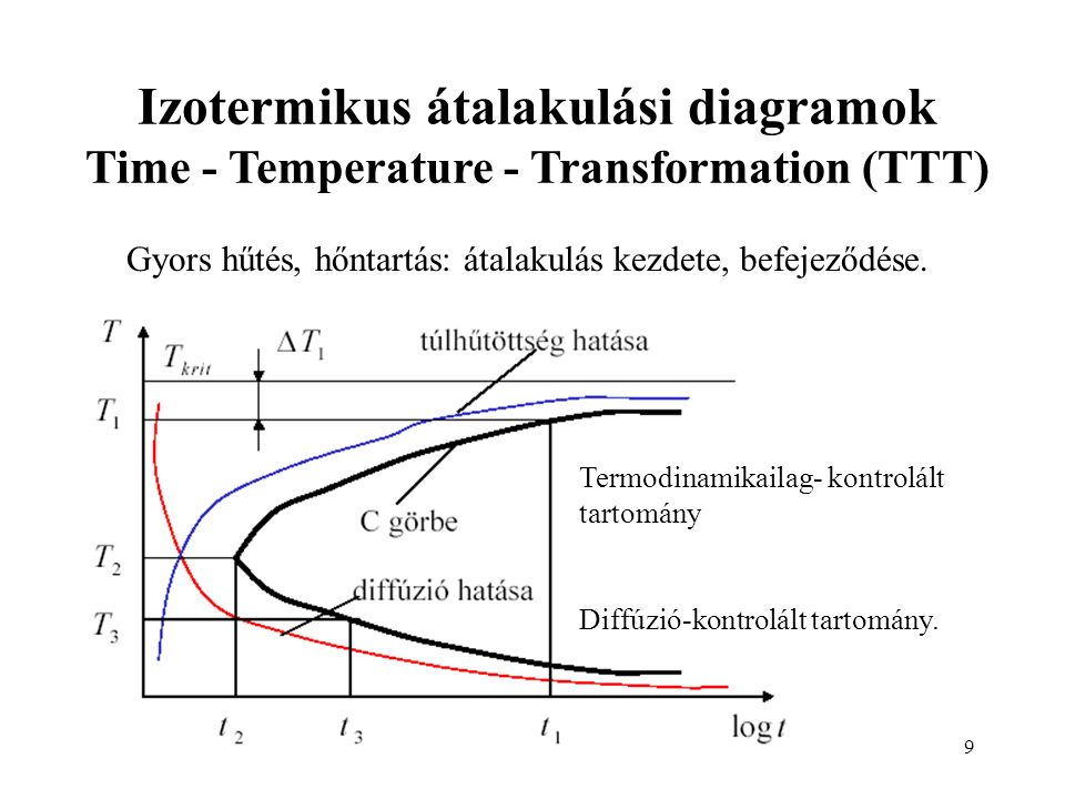 Izotermikus átalakulási diagramok Time - Temperature - Transformation (TTT)