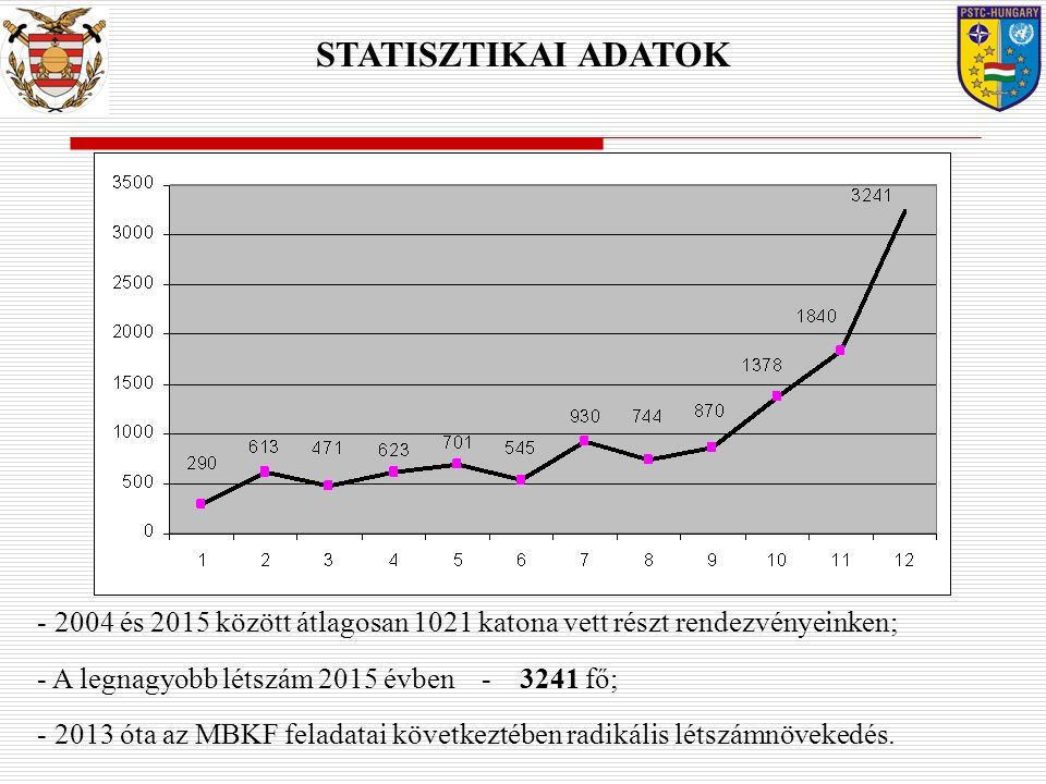 STATISZTIKAI ADATOK 2004 és 2015 között átlagosan 1021 katona vett részt rendezvényeinken; A legnagyobb létszám 2015 évben - 3241 fő;