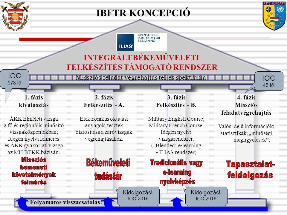 INTEGRÁLT BÉKEMŰVELETI FELKÉSZÍTÉS TÁMOGATÓ RENDSZER
