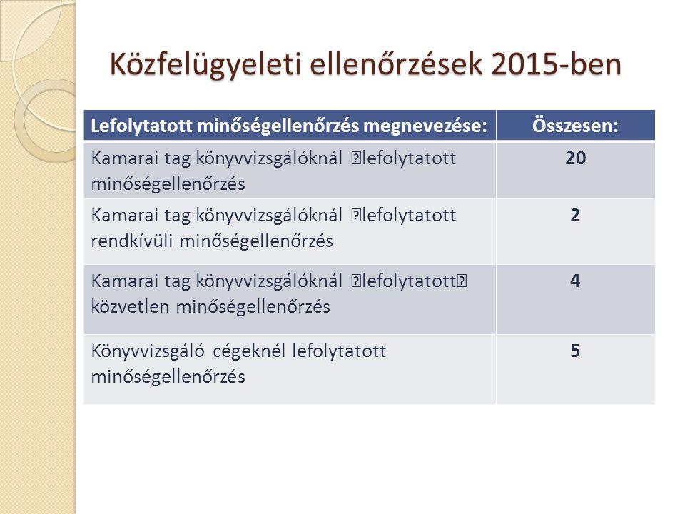 Közfelügyeleti ellenőrzések 2015-ben