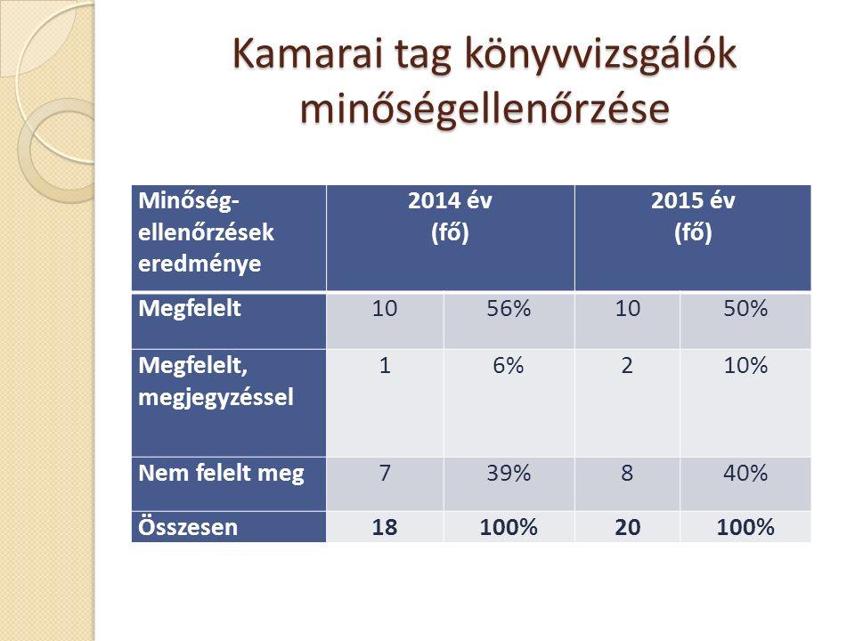 Kamarai tag könyvvizsgálók minőségellenőrzése