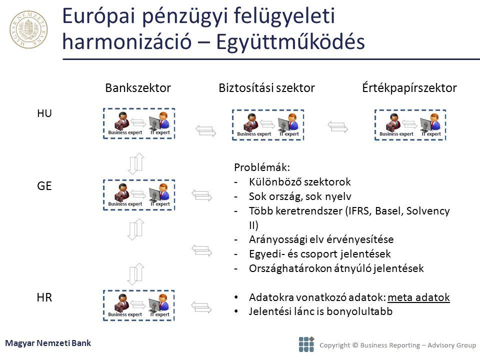 Európai pénzügyi felügyeleti harmonizáció – Együttműködés